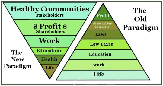 economy pyramid
